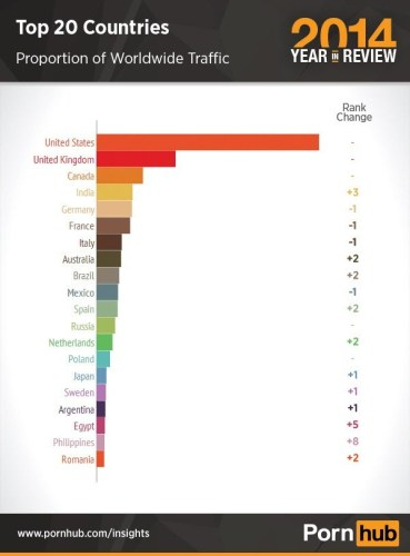 2-pornhub-2014-top-traffic-country